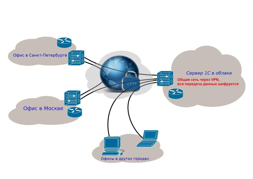 Объединение офисной локальной сети и удаленного сервера через VPN